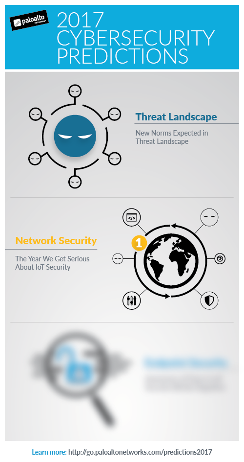 Palo Alto Networks cyber security predictions infographic 2