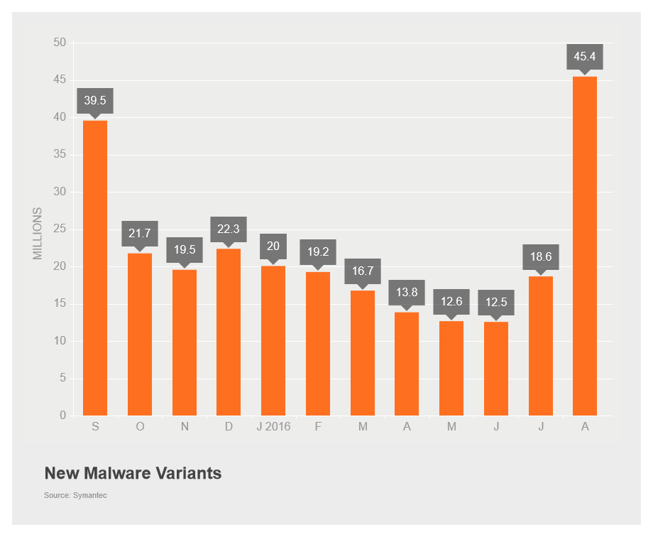 New Malware Variants August 2016