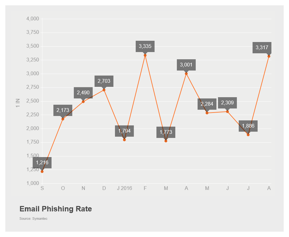 Email Phishing Rate August 2016