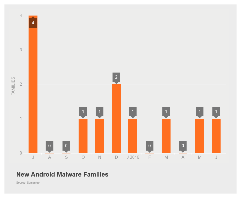 New Android Malware Families